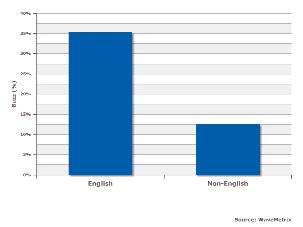 Although similarly positive, English-speaking consumers are more ...