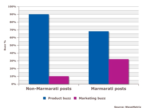 Marmarati posts draw consumers to focus more on Marmite's marketing, vs. normal posts