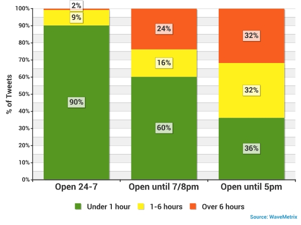 Overall responsiveness by opening hours
