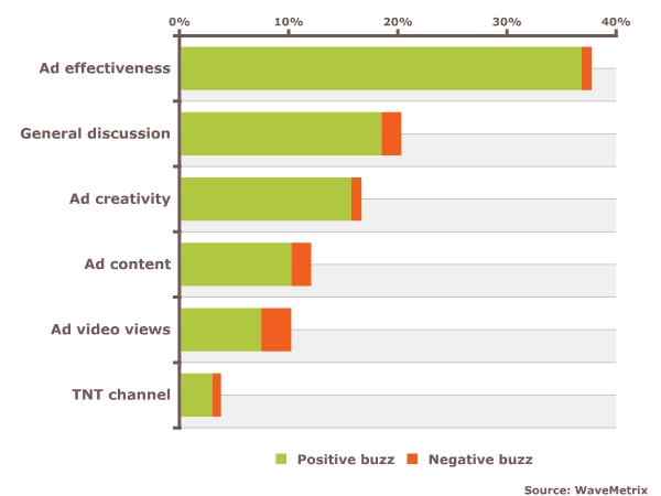 Consumers discuss the effectiveness of the video as an ad more than anything else