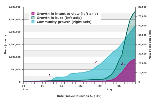 Community growth for The Possession precedes a spike in Twitter buzz around the movie