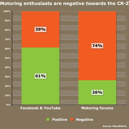 Car enthusiasts are more negative