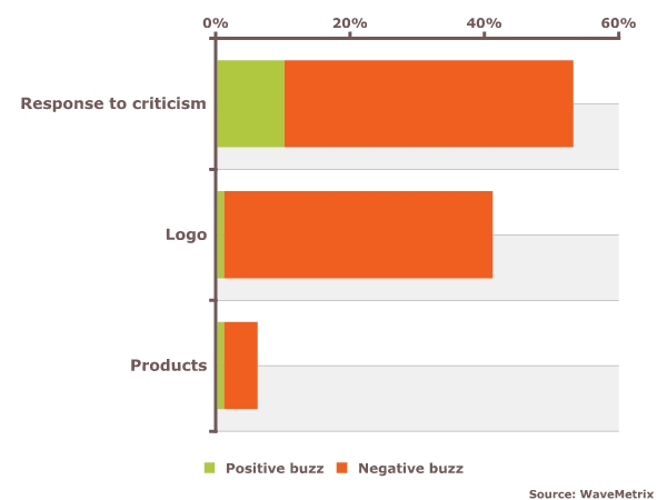 Consumer discussion is very negative, both about the new logo and Gap's response to criticism of the logo