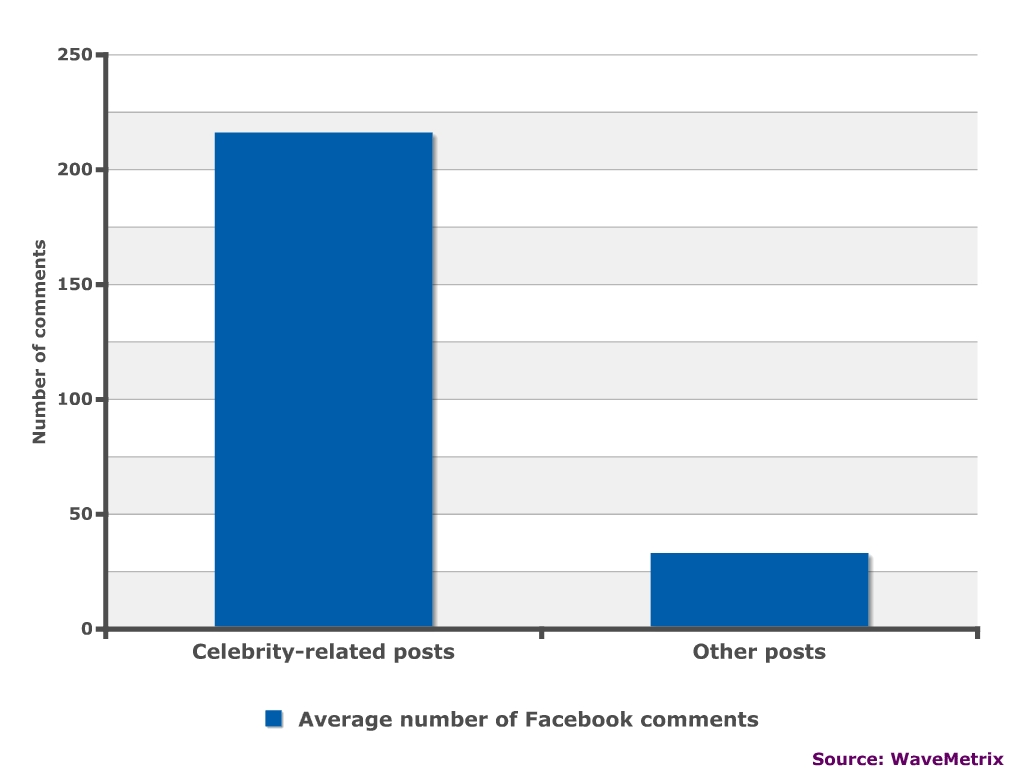 New Look ramp up Facebook comments with celebrity pictures, but these yield little brand engagement