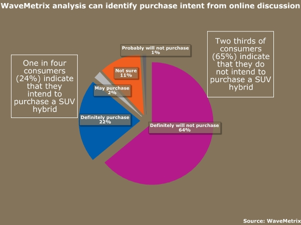 WaveMetrix analysis can identify purchase intent from online discussion