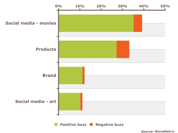 Consumers discuss the movie content and Ray-Ban products