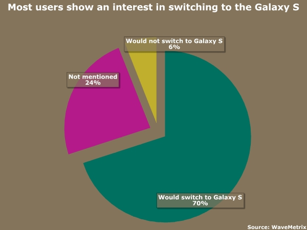 Users show an interest in switching to Samsung