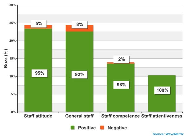 Overall hotel staff by subcategory – how do reviewers discuss their overall impression of staff?