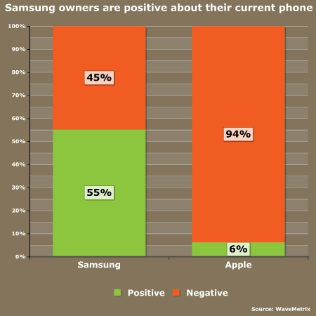 Samsung owners are more positive