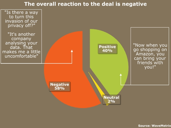 Overall reaction is negative